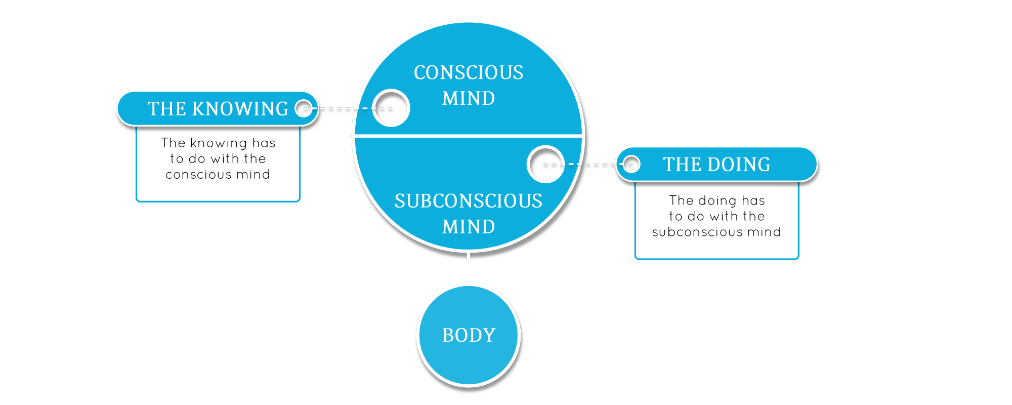 success coaching -understand conscious subconscious knowing and doing